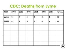 Deaths from Lyme Disease