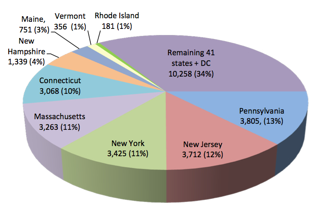 Image of Pie Chart Analyses Comparing Lyme Cases in Northeast States Verses US