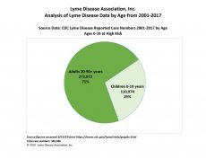 LDA Analysis of Lyme Disease Data by Age from 2001-2017