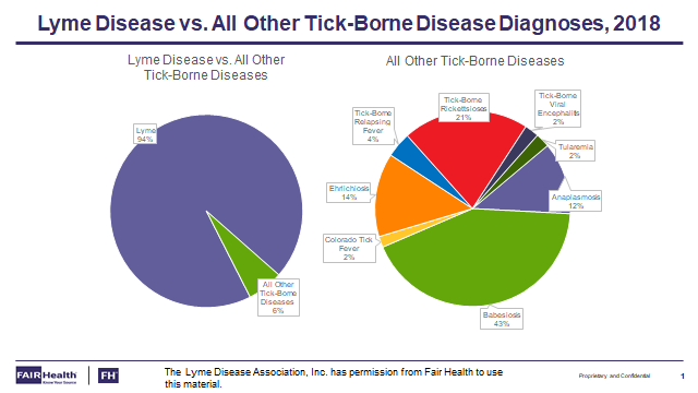 Lyme cases vs. all other tick borne diseases