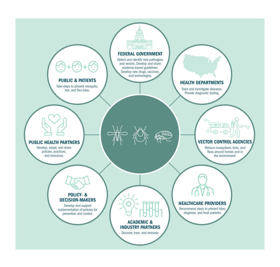 National Public Health Framework for the Prevention and Control of Vector-Borne Diseases in Humans (CDC.gov)