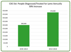 New Estimates of People Diagnosed/Treated for Lyme: 476,000 Annually